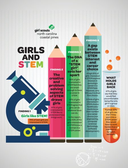 Girls and STEM_Girl Scout Findings