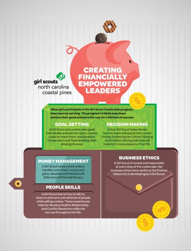 5 Business Skills