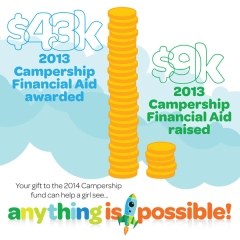 2014 Campership Fund